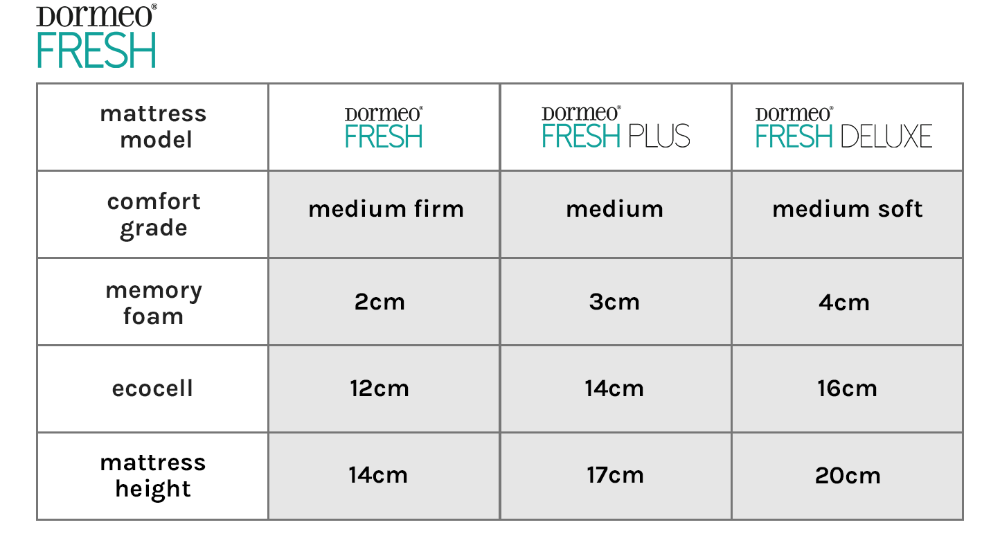 Dormeo Memory Fresh Mattress Range
