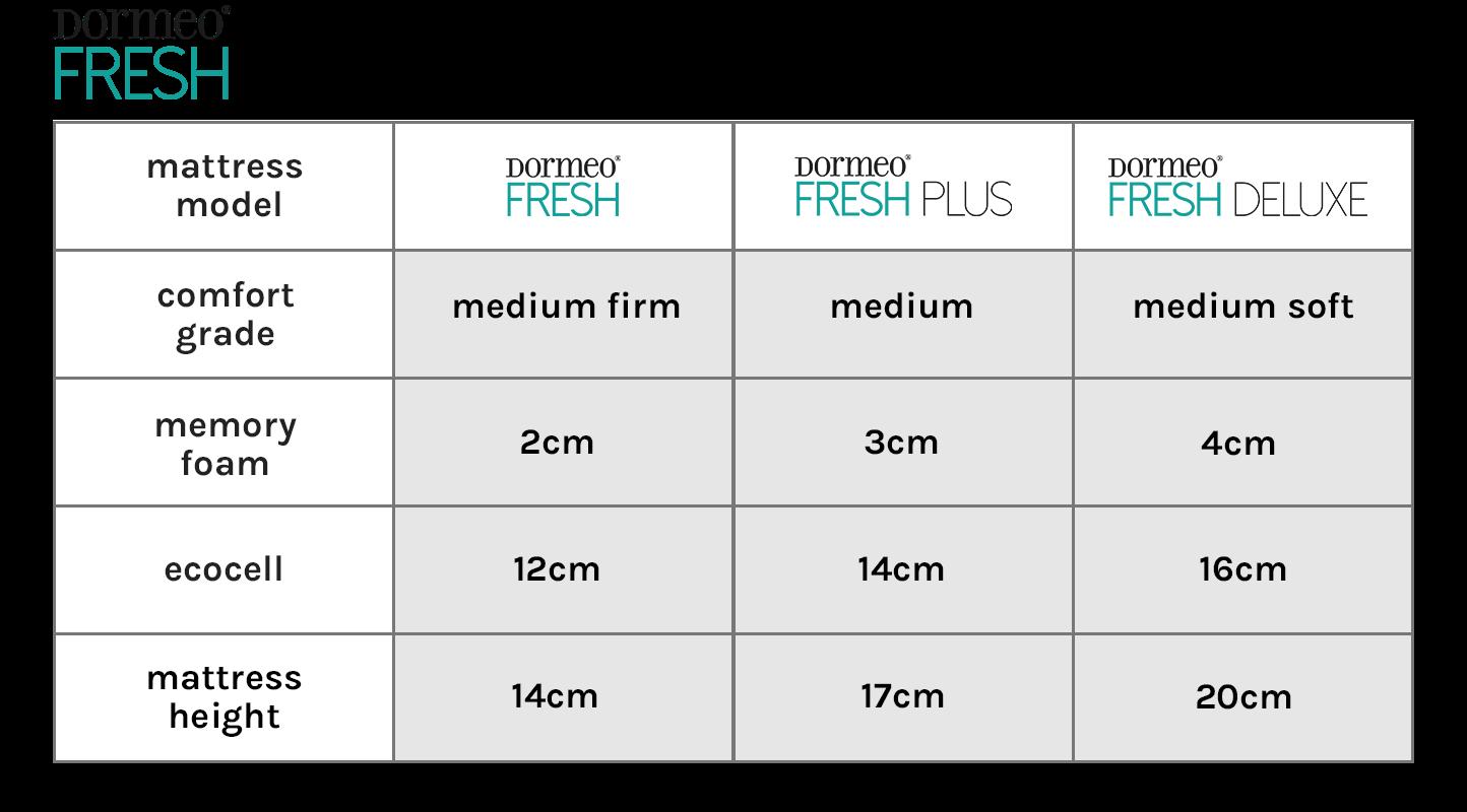 Dormeo Memory Fresh Mattress Range