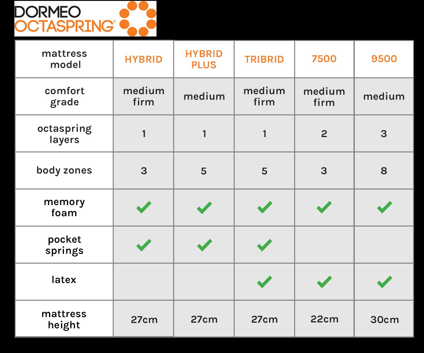 Dormeo Octaspring Tribrid Mattress Range