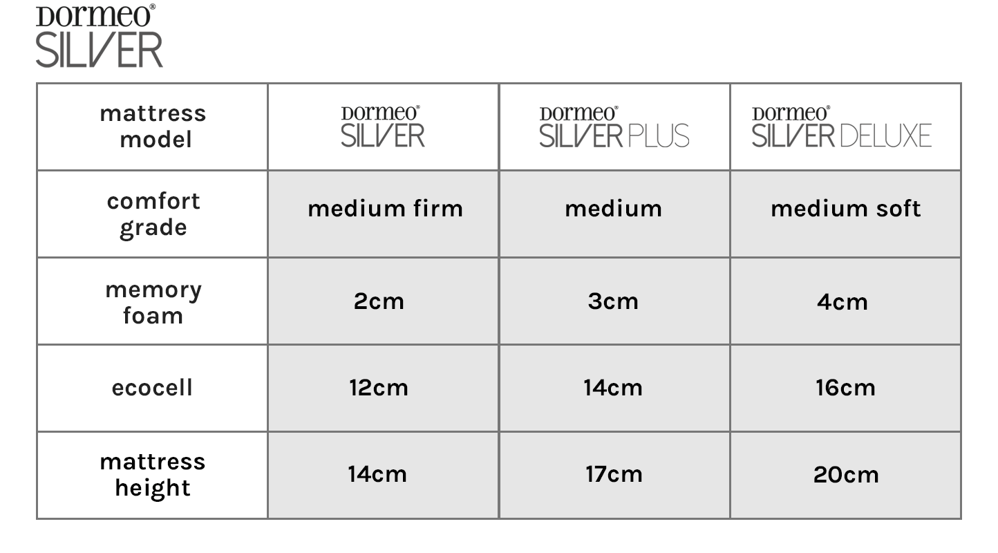 Dormeo Silver Mattress Range