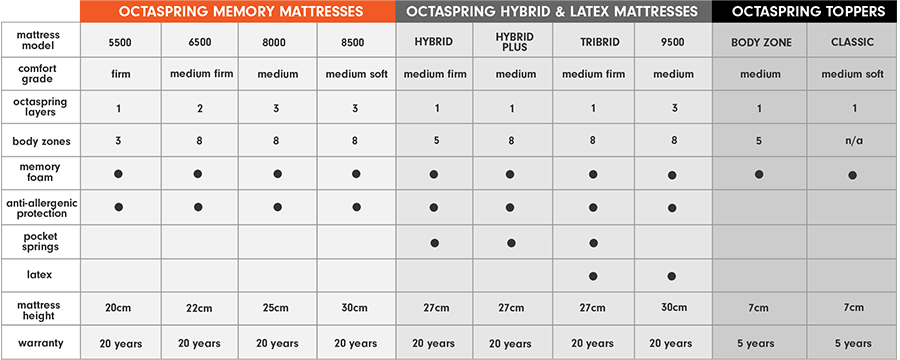 Octaspring comparison table