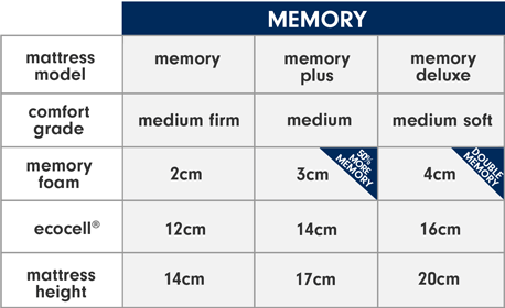 Our complete memory mattress range
